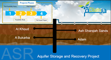 The Public Authority for Water (DIAM) completes consultancy studies for the aquifer storage and recovery (ASR) project from underground reservoirs in the Sultanate of Oman